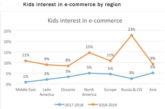fff17085a15ef Kids' appetite for online retail sites grows threefold - Saudi Gazette