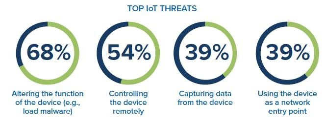 Enterprises leave IoT  devices vulnerable to cybersecurity threats