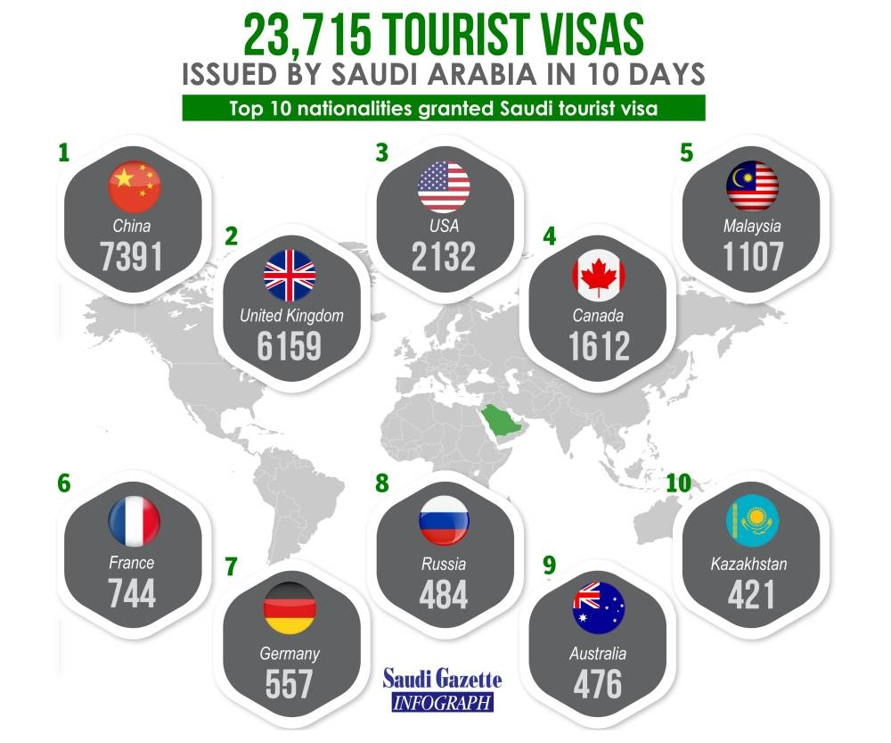 23,715 tourist visas issued by Saudi Arabia in 10 days