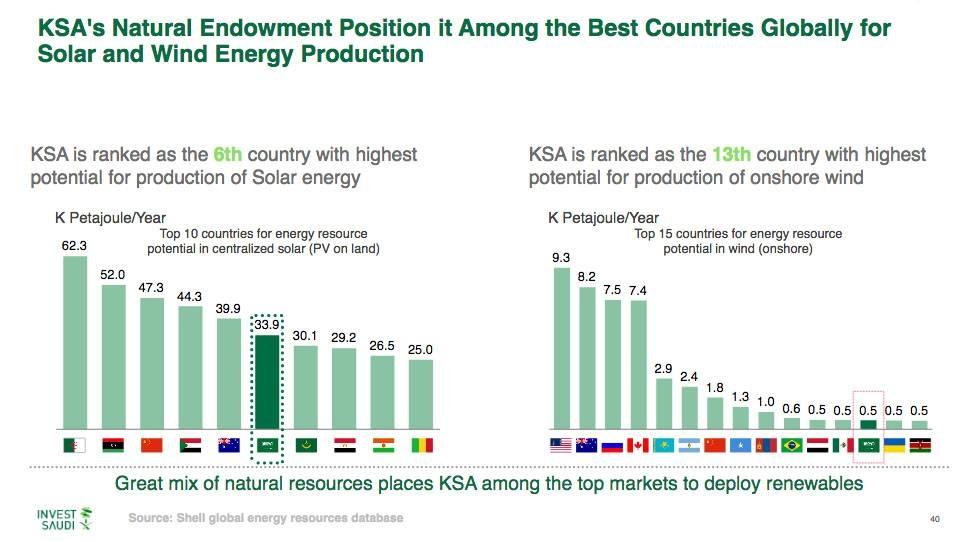 Saudi renewables