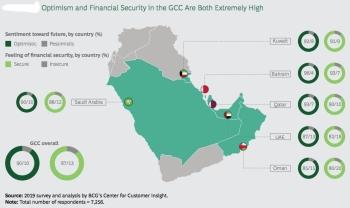 GCC optimisim