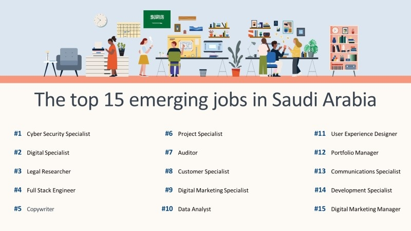 Cyber security specialist fastest-growing profession in Saudi Arabia