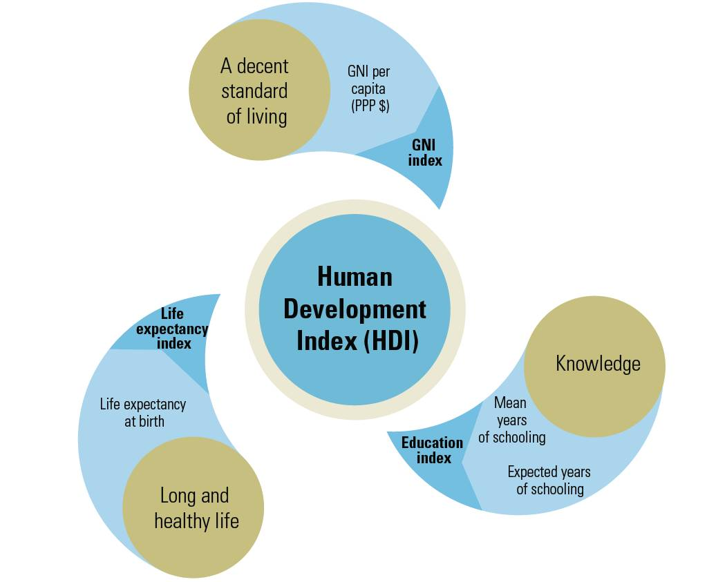 Saudi Arabia ranks 36th globally in UNDP's Human Development Index