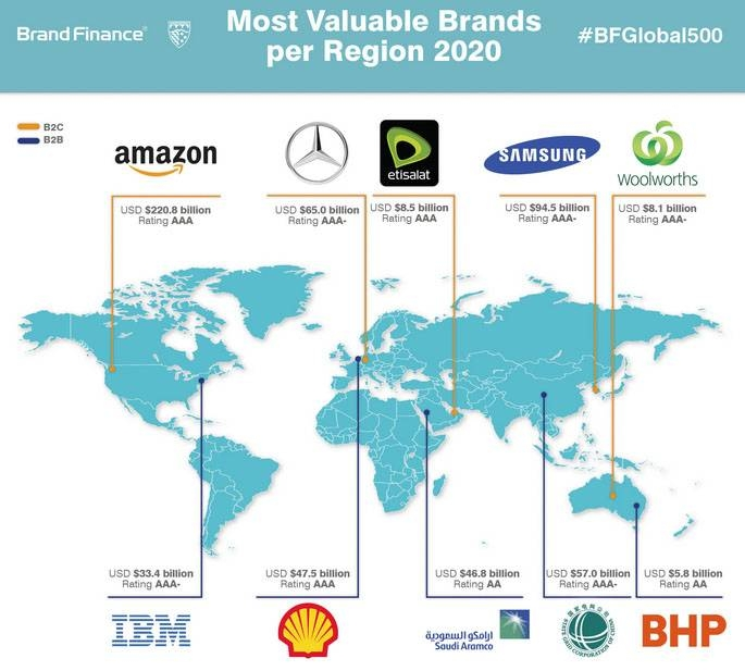 Aramco named Middle East's most valuable B2B brand