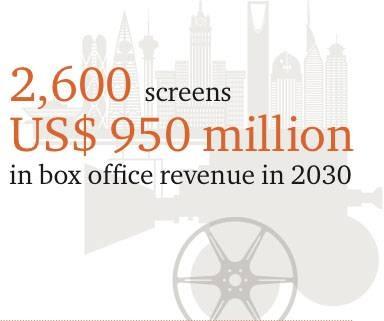 Saudi cinema investment seen at SR5 billion in 2020
