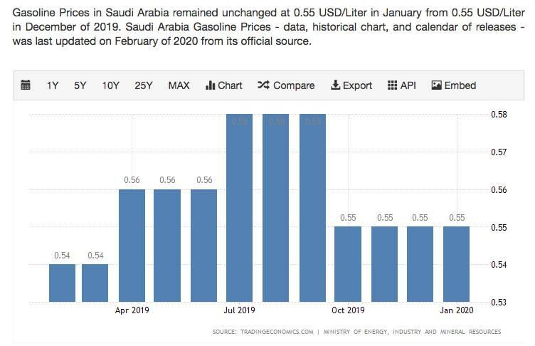 saudi gasoline prices