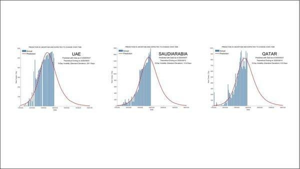 Models predicting the life cycle of the coronavirus in the UAE, Saudi Arabia, and Qatar based on a research project by Singapore University of Technology and Design. -- Screengrab