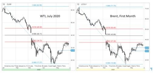 Crude oil frets geopolitics, sluggish demand bounce