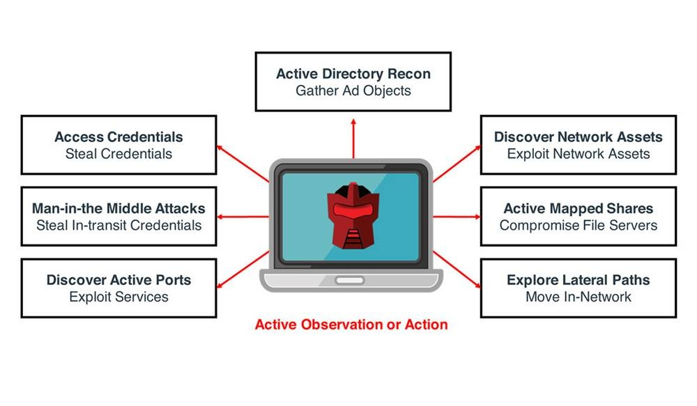 Attivo Networks ambushes attackers at the endpoint