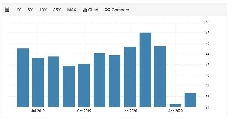 Germany's manufacturing PMI