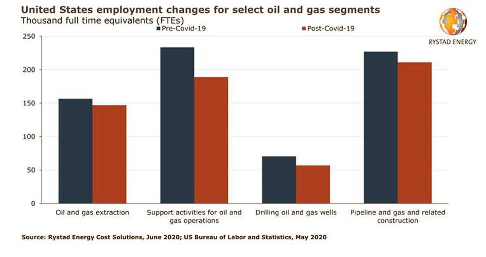 Over 100,000 oil and gas jobs lost in US, wages seen falling in 2021