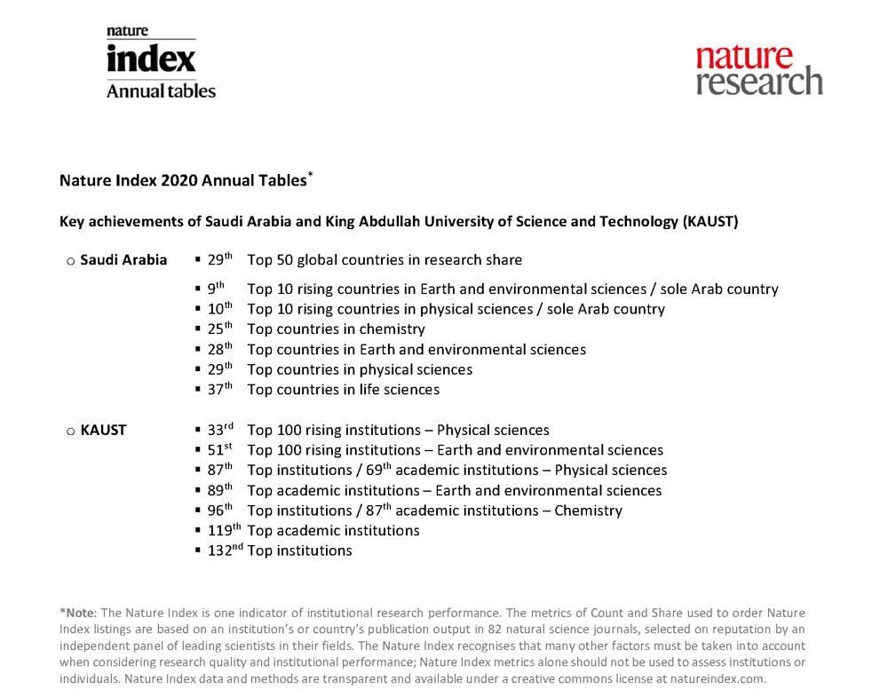 Saudi Arabia NI 2020 Annual Tables
