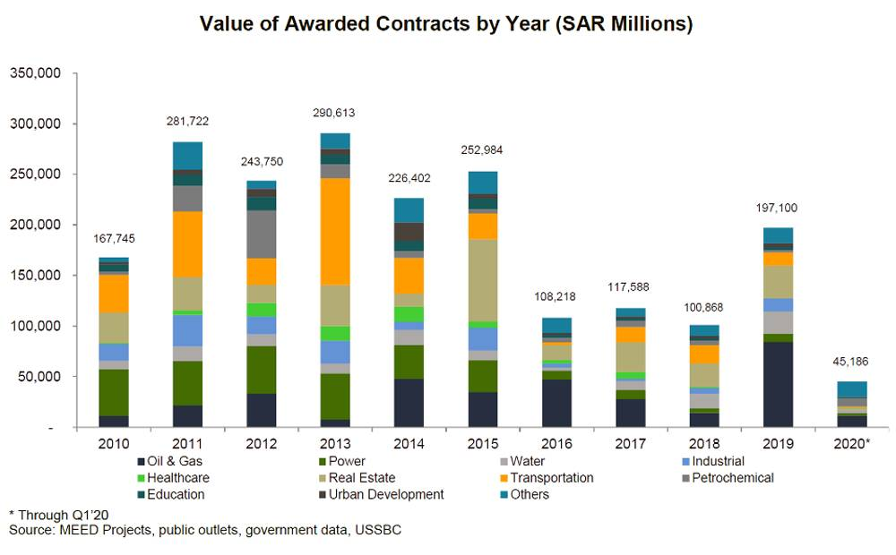 Value of Awarded Contracts by Year (SR Millions)