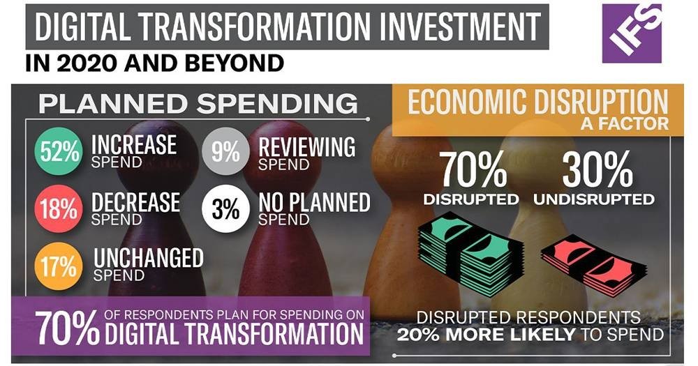 70% of businesses hike or maintain digital transformation spend: IFS study