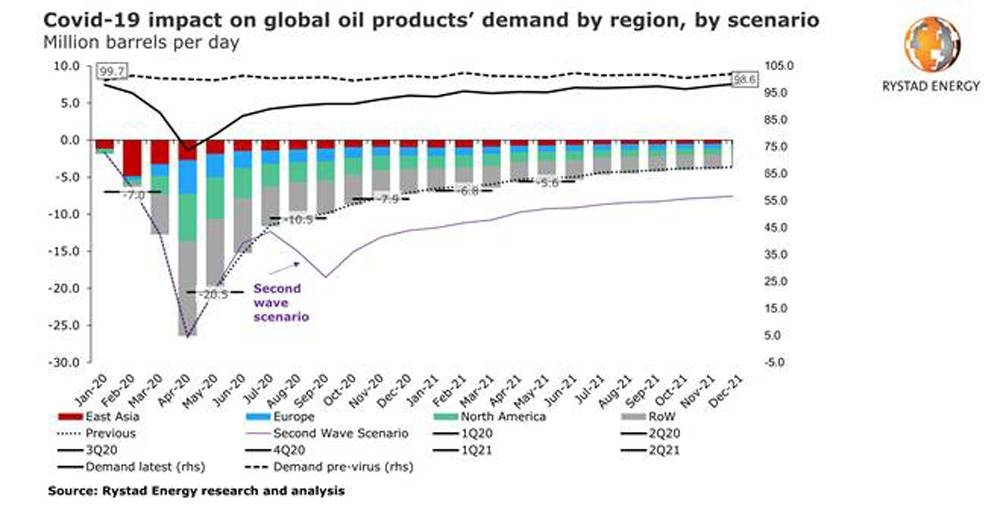 Modeling a second COVID-19 wave: Oil demand in 2020 could lose another 2.5 mbpd