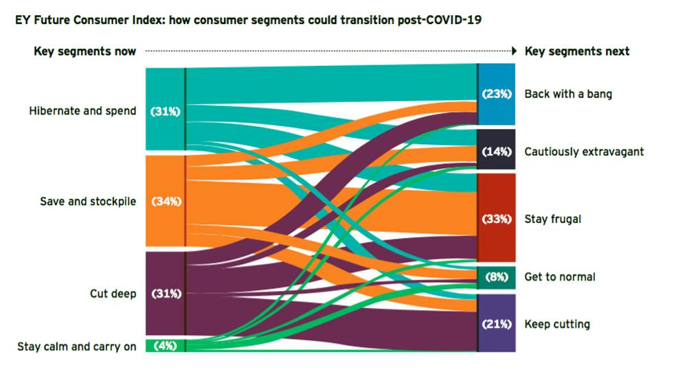 EY: 33% of MENA consumers to stay frugal after COVID-19 pandemic