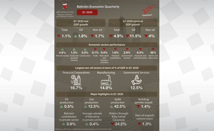 Bahrain's GDPgrowth rate down by 1.1% in Q1 2020