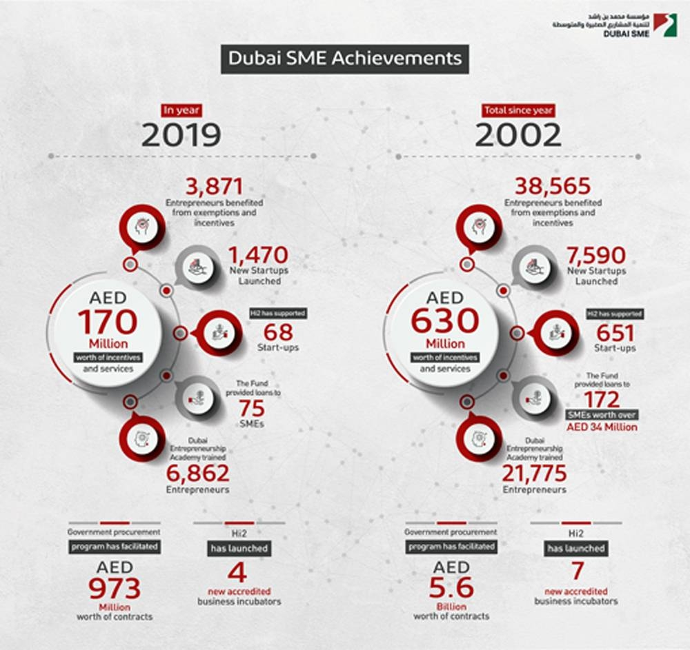 Dubai SME provided AED170m worth of incentives, services to 3,871 entrepreneurs in 2019