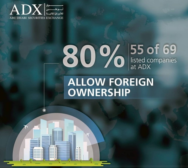 ADX sees rapid acceleration in access for foreign investors