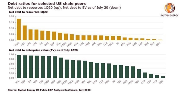 US shale Chapter 11 and M&A review: Investment opportunities in low-cost assets