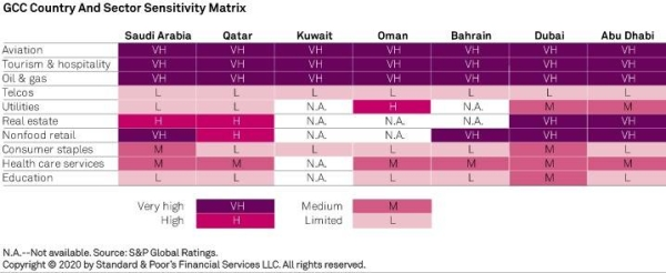 S&P GCC Country and Sector Sensitivity Matrix