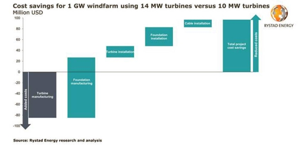 Why costlier 14 MW turbines actually reduce the large-scale farm bill