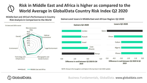 MEA remains highest risk region, with risk further intensifying in Q2 2020: GlobalData