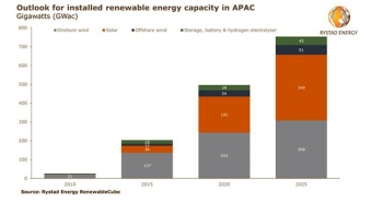 Asia-Pacific's renewable energy capacity set for 50% growth over five years, driven by solar
