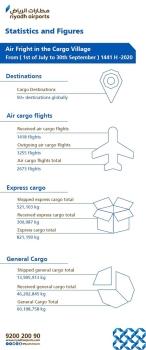 Air freight at Riyadh airport exceeds 60m kg in Q3