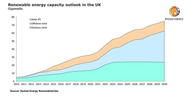 UK's renewable energy capacity set to double by 2026, when offshore wind will overtake onshore
