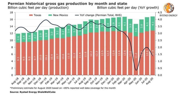 US gas production sets new records in Pennsylvania and the Permian