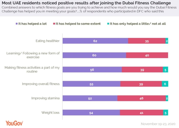 Improving immunity key reason to participate in Dubai Fitness Challenge