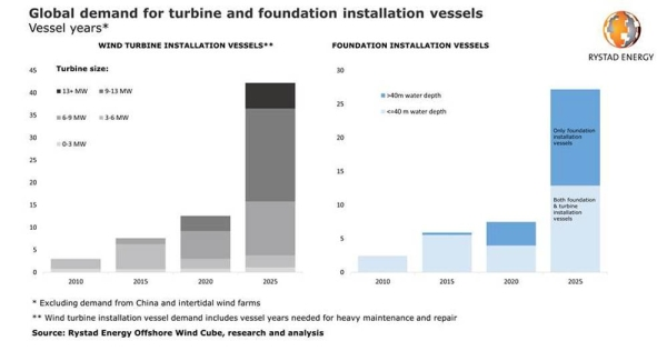 World may not have enough heavy lift vessels to service offshore wind industry post 2025