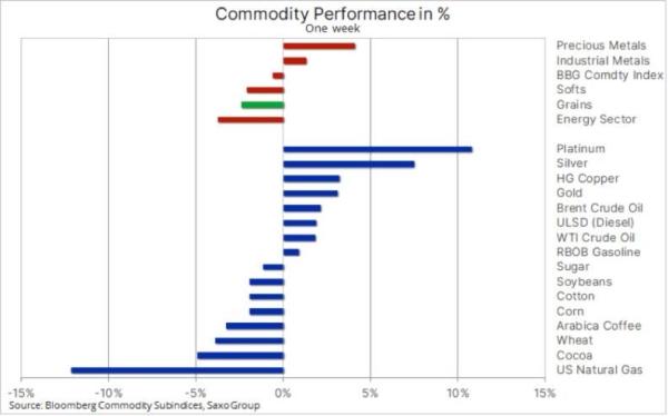 OPEC deal lifts oil; metals of all colors in demand