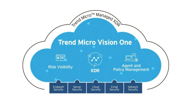 New Trend Micro Vision One Platform to empower security operations teams across MENA