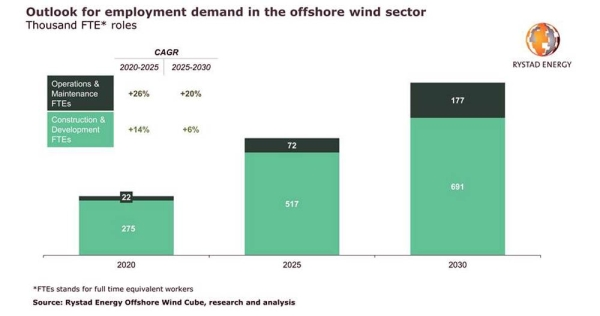 Hiring wave coming: Offshore wind staff demand to triple by 2030