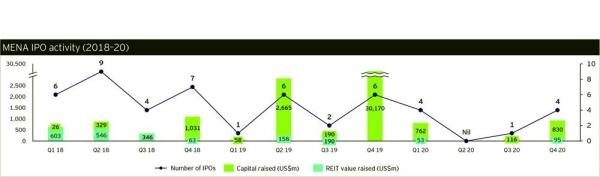 Saudi Arabia leads IPO market in MENA region during 2020