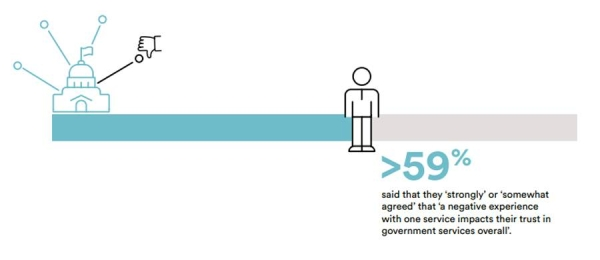 KSA citizens, residents overwhelmingly happy with government services: Report