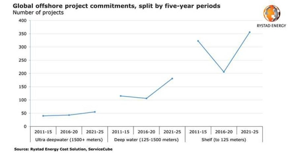 Offshore project commitments count set for record in coming years