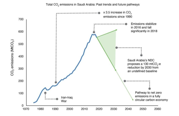 Potential pathways for emission levels in Saudi Arabia