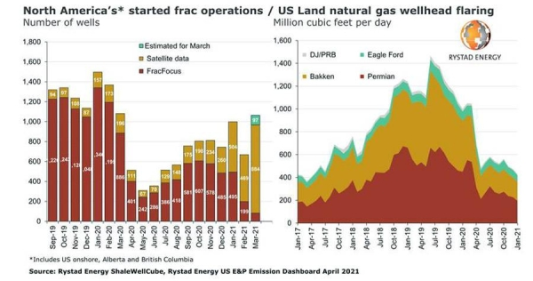 Permian oil output set to grow in Q2 as fracking reaches 12-month high