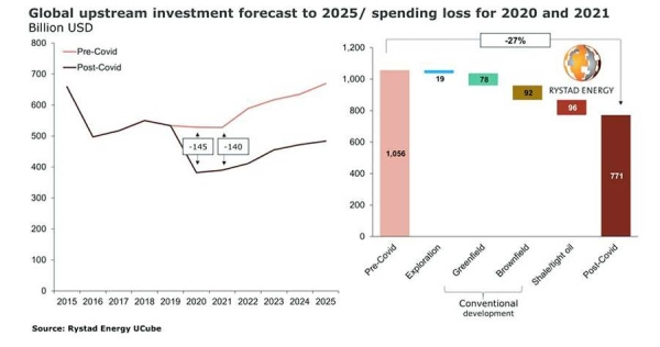 Upstream spending, cut by $285 billion in two years, will struggle to recover to pre-pandemic levels