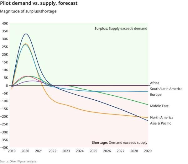 Pilot-demand-vs-supply-forecast
