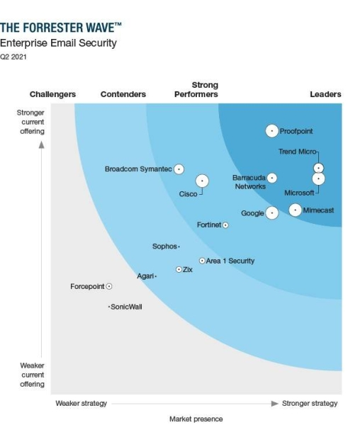 The Forrester Wave™-Enterprise Email Security, Q2 2021
