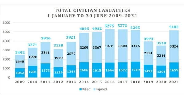 A record number of children and women have been killed or wounded in Afghanistan in the first half of 2021. — courtesy UNAMA/Dilawar Khan Dilawar