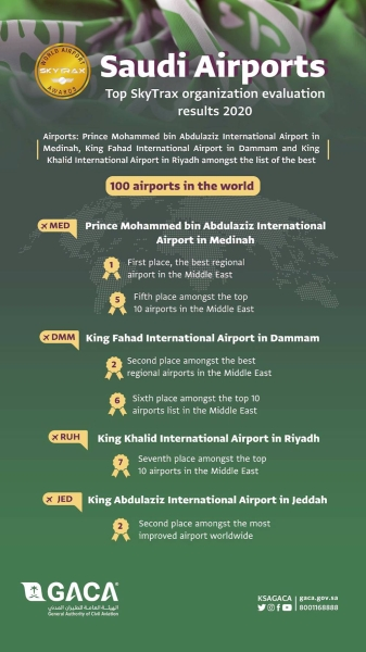 Kingdom's airports advance on world's 100 top airport list