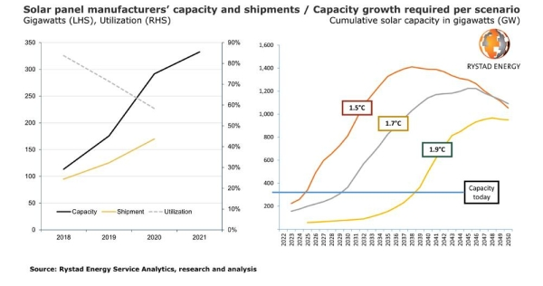 Solar power's supply chain crisis makes 1.5°C climate target a major challenge