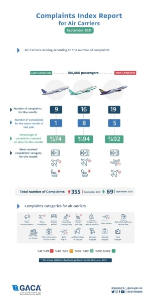 GACA issues classification of air carriers and airports for month of September